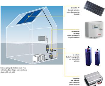 Installation photovoltaïque zone rurale