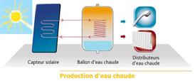Eau chaude sanitaire par énergie solaire