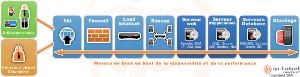 DATAMERIE Mode SAAS-Mesure de performance pour le DATA-