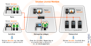 NEWTEST Mode Licence -Mesure de Performance DATA-
