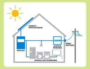 Installation photovoltaïque raccordée au réseaux STEG