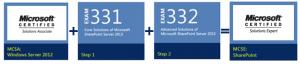 Cursus de Formation et Certification pour les Développeurs Microsoft SharePoint