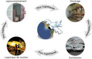 Assistance aux entreprises en achats et logistiques