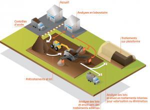 Etude de depollution